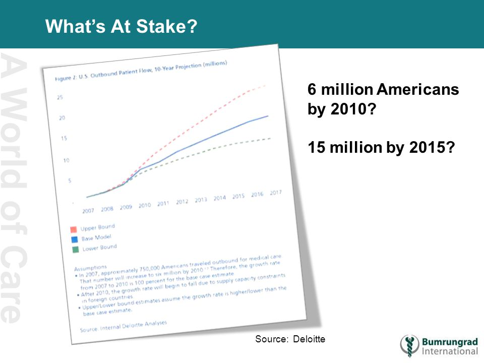 A World of Care What's At Stake 6 million Americans by 2010 15 million by 2015 Source: Deloitte