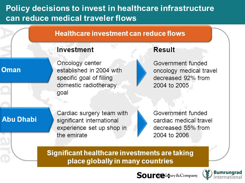 A World of Care Policy decisions to invest in healthcare infrastructure can reduce medical traveler flows Healthcare investment can reduce flows OmanAbu Dhabi Investment Result Oncology center established in 2004 with specific goal of filling domestic radiotherapy goal Cardiac surgery team with significant international experience set up shop in the emirate Government funded oncology medical travel decreased 92% from 2004 to 2005 Government funded cardiac medical travel decreased 55% from 2004 to 2006 Significant healthcare investments are taking place globally in many countries Source :