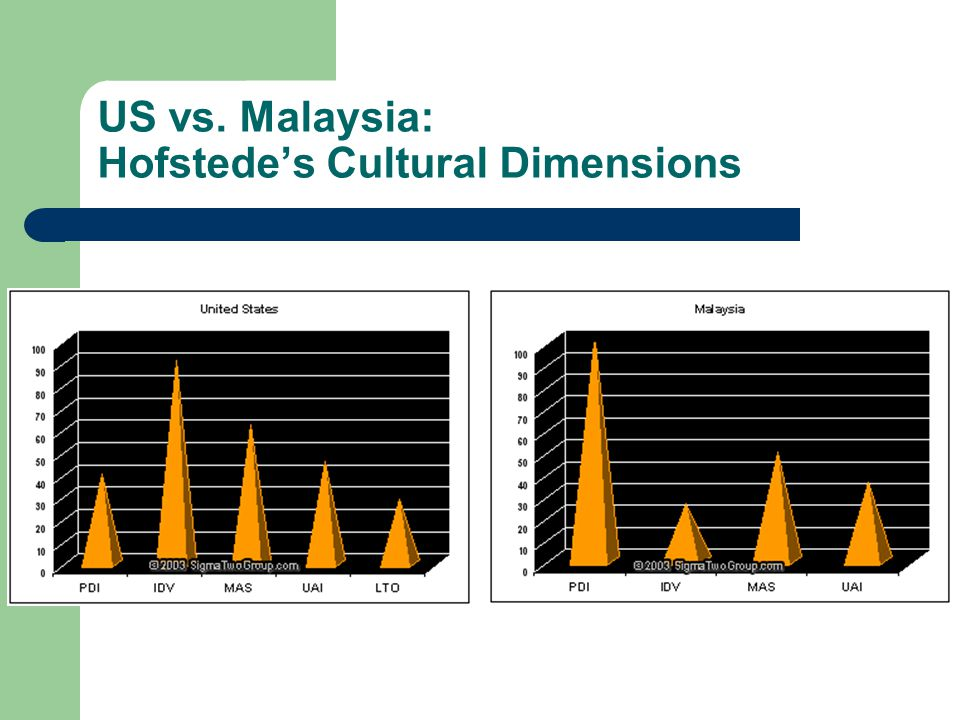 US vs. Malaysia: Hofstede's Cultural Dimensions