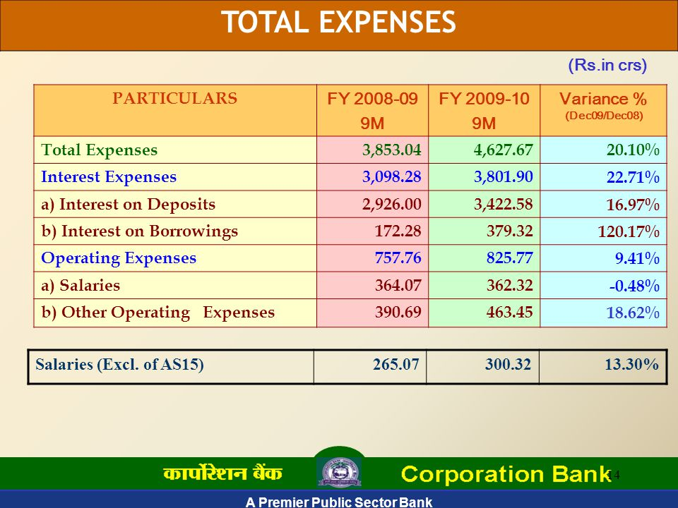 A Premier Public Sector Bank 14 TOTAL EXPENSES PARTICULARS FY 2008-09 9M FY 2009-10 9M Variance % (Dec09/Dec08) Total Expenses3,853.044,627.6720.10% Interest Expenses3,098.283,801.9022.71% a) Interest on Deposits2,926.003,422.5816.97% b) Interest on Borrowings172.28379.32120.17% Operating Expenses757.76825.779.41% a) Salaries364.07362.32-0.48% b) Other Operating Expenses390.69463.4518.62% (Rs.in crs) Salaries (Excl.