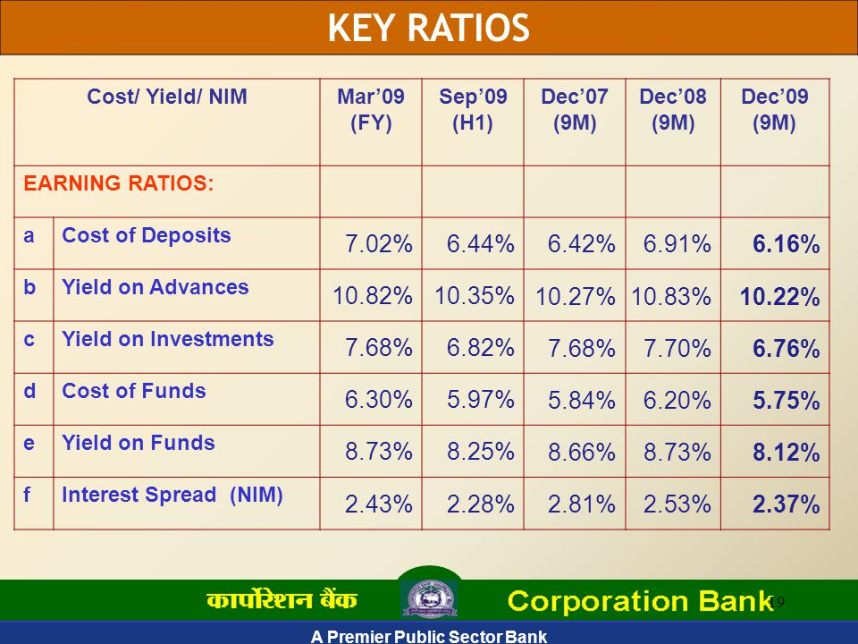 A Premier Public Sector Bank 19 Cost/ Yield/ NIMMar'09 (FY) Sep'09 (H1) Dec'07 (9M) Dec'08 (9M) Dec'09 (9M) EARNING RATIOS: aCost of Deposits 7.02%6.44% 6.42%6.91%6.16% bYield on Advances 10.82%10.35% 10.27%10.83%10.22% cYield on Investments 7.68%6.82% 7.68%7.70%6.76% dCost of Funds 6.30%5.97% 5.84%6.20%5.75% eYield on Funds 8.73%8.25% 8.66%8.73%8.12% fInterest Spread (NIM) 2.43%2.28% 2.81%2.53%2.37% KEY RATIOS