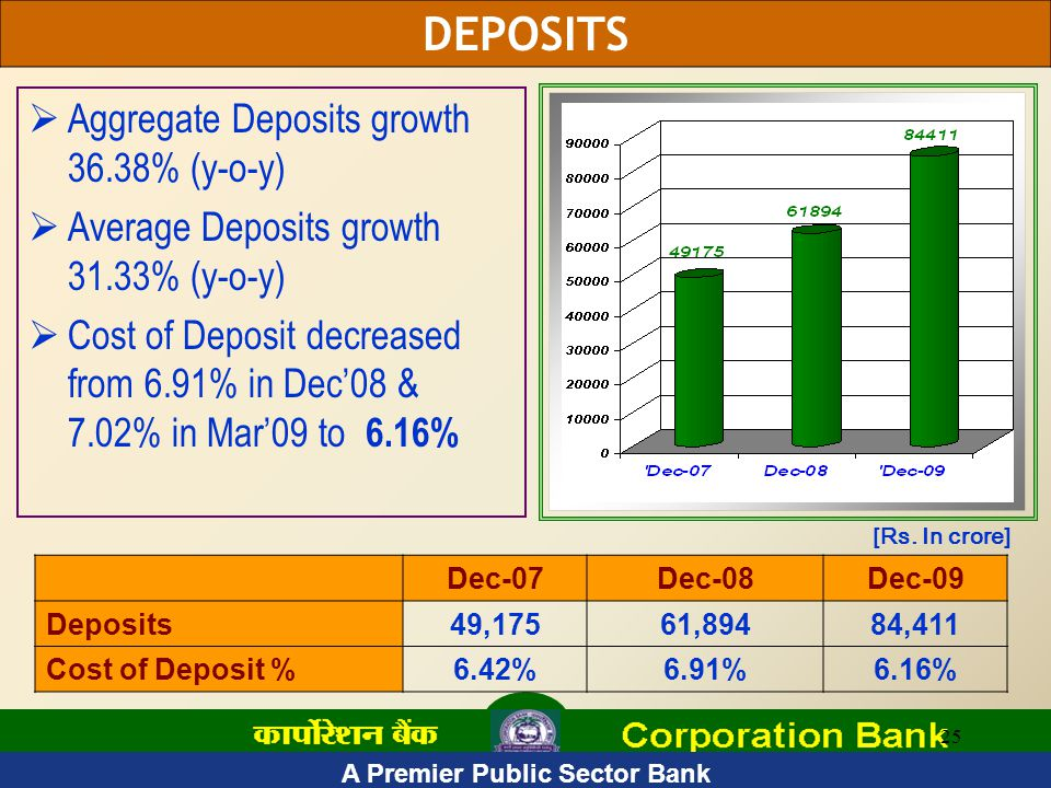 A Premier Public Sector Bank 25  Aggregate Deposits growth 36.38% (y-o-y)  Average Deposits growth 31.33% (y-o-y)  Cost of Deposit decreased from 6.91% in Dec'08 & 7.02% in Mar'09 to 6.16% Dec-07Dec-08Dec-09 Deposits49,17561,89484,411 Cost of Deposit %6.42%6.91%6.16% [Rs.
