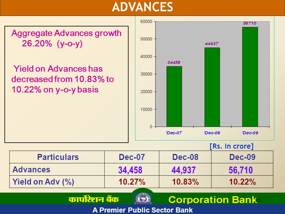 30 ParticularsDec-07Dec-08Dec-09 Advances 34,45844,93756,710 Yield on Adv (%)10.27%10.83%10.22% [Rs.