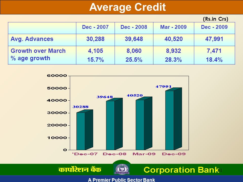 31 Average Credit (Rs.in Crs) Dec - 2007Dec - 2008Mar - 2009Dec - 2009 Avg.