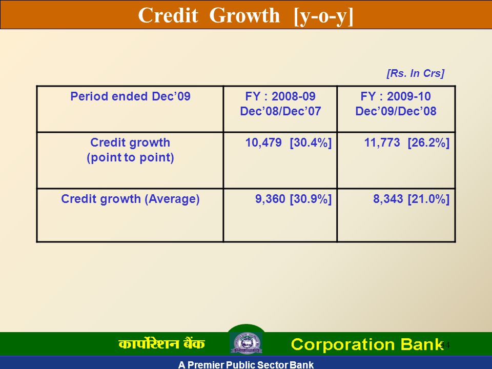 A Premier Public Sector Bank 34 Credit Growth [y-o-y] Period ended Dec'09FY : 2008-09 Dec'08/Dec'07 FY : 2009-10 Dec'09/Dec'08 Credit growth (point to point) 10,479 [30.4%]11,773 [26.2%] Credit growth (Average)9,360 [30.9%]8,343 [21.0%] [Rs.