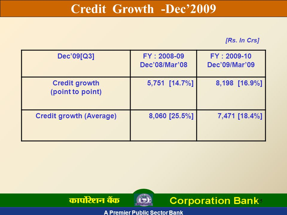 A Premier Public Sector Bank 35 Credit Growth -Dec'2009 Dec'09[Q3]FY : 2008-09 Dec'08/Mar'08 FY : 2009-10 Dec'09/Mar'09 Credit growth (point to point) 5,751 [14.7%]8,198 [16.9%] Credit growth (Average)8,060 [25.5%]7,471 [18.4%] [Rs.