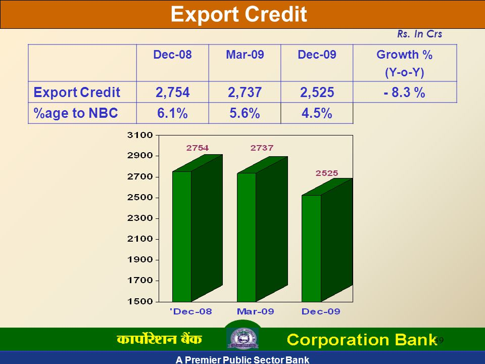 A Premier Public Sector Bank 39 Export Credit Rs.