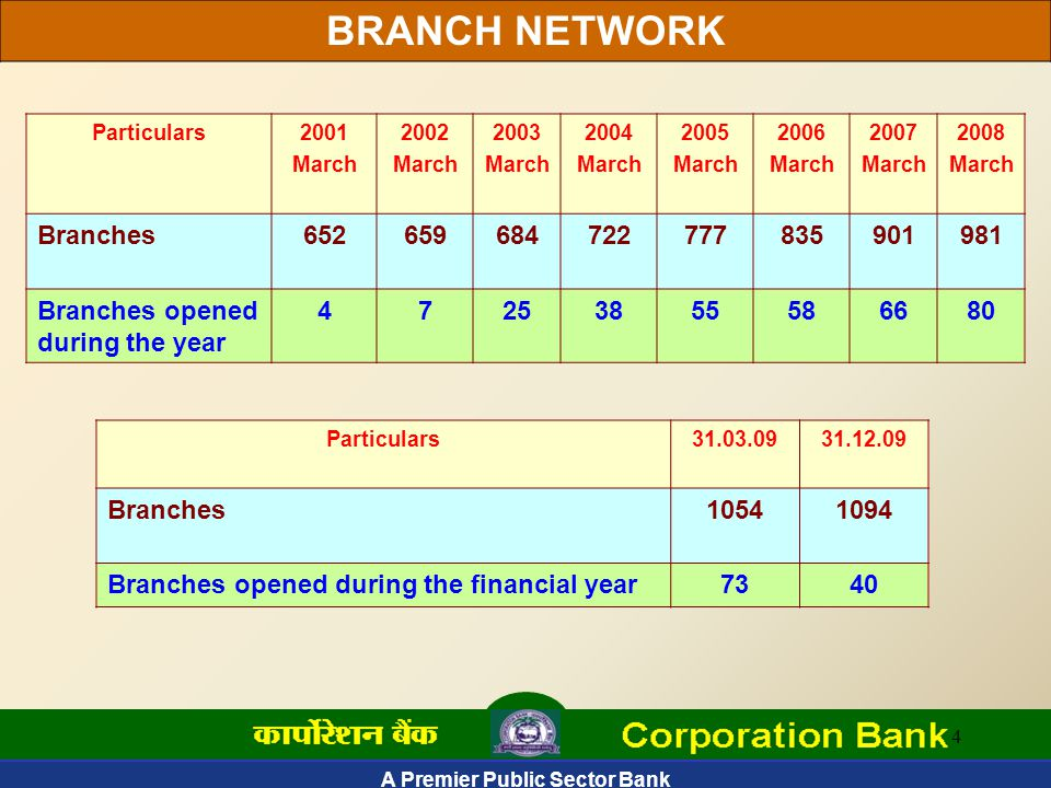A Premier Public Sector Bank 4 Particulars2001 March 2002 March 2003 March 2004 March 2005 March 2006 March 2007 March 2008 March Branches652659684722777835901981 Branches opened during the year 47253855586680 Particulars31.03.0931.12.09 Branches10541094 Branches opened during the financial year7340 BRANCH NETWORK