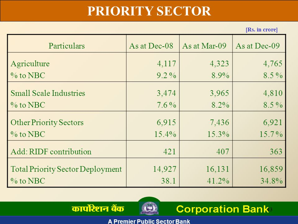 A Premier Public Sector Bank 43 PRIORITY SECTOR [Rs.