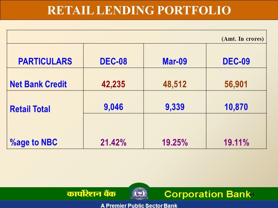 A Premier Public Sector Bank 44 RETAIL LENDING PORTFOLIO (Amt.