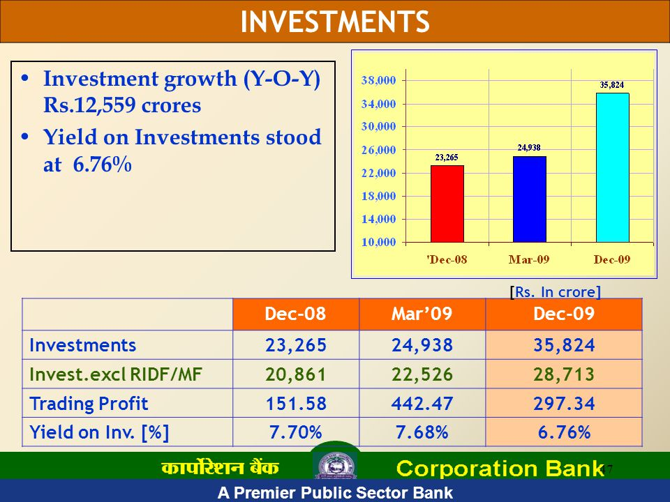 47 Investment growth (Y-O-Y) Rs.12,559 crores Yield on Investments stood at 6.76% Dec-08Mar'09Dec-09 Investments23,26524,93835,824 Invest.excl RIDF/MF20,86122,52628,713 Trading Profit151.58442.47297.34 Yield on Inv.