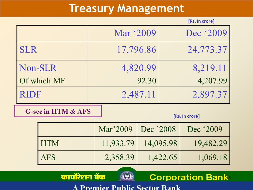 A Premier Public Sector Bank 49 Treasury Management A Premier Public Sector Bank Mar '2009Dec '2009 SLR17,796.8624,773.37 Non-SLR Of which MF 4,820.99 92.30 8,219.11 4,207.99 RIDF2,487.112,897.37 [Rs.