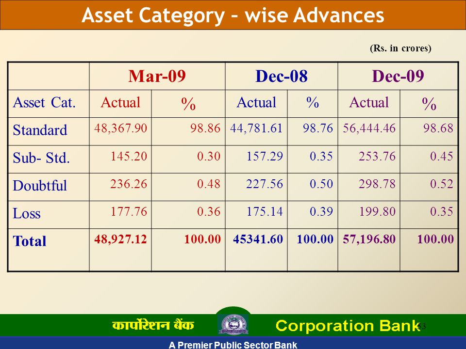 A Premier Public Sector Bank 53 Asset Category – wise Advances (Rs.