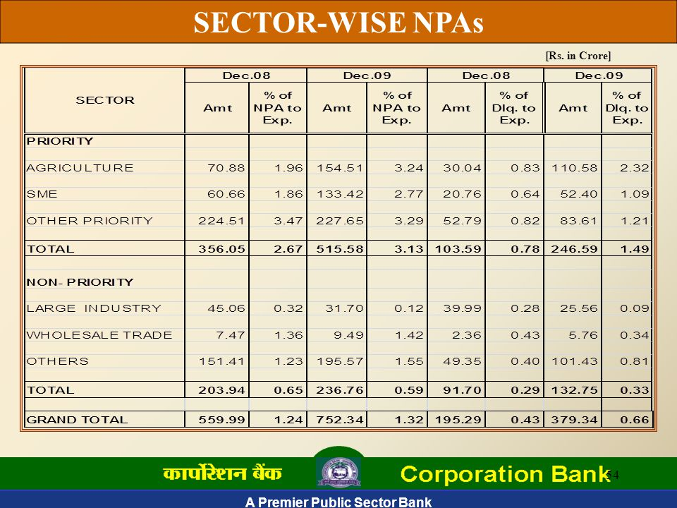 A Premier Public Sector Bank 54 SECTOR-WISE NPAs [Rs. in Crore]