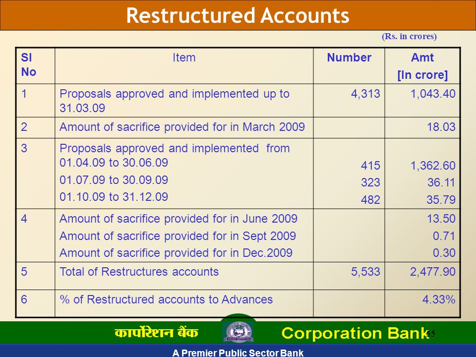 A Premier Public Sector Bank 55 Restructured Accounts (Rs.
