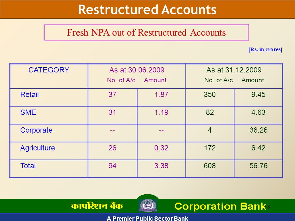 A Premier Public Sector Bank 58 Restructured Accounts [Rs.