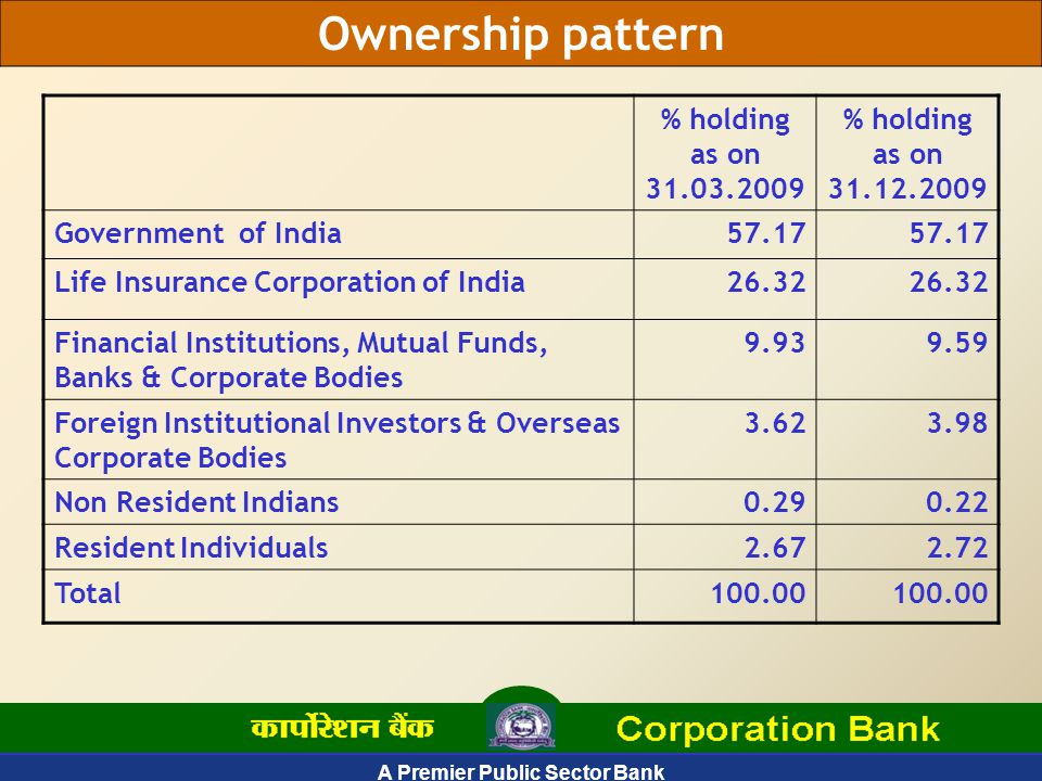 A Premier Public Sector Bank 57 Restructured Accounts- Industrial sector breakup [Rs.