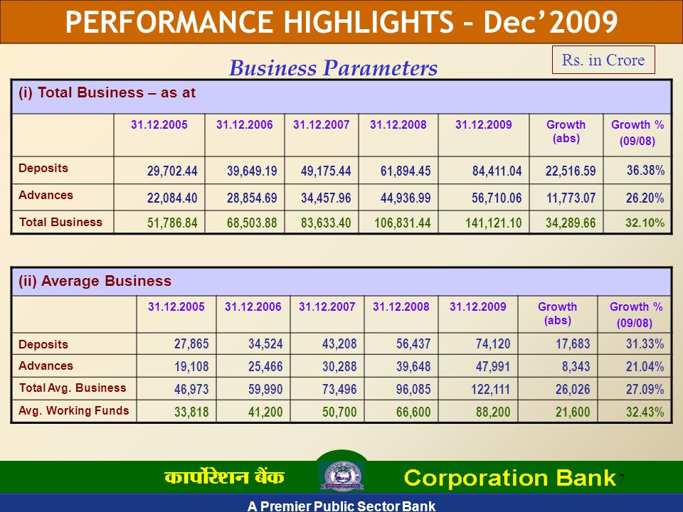 A Premier Public Sector Bank 7 (i) Total Business – as at 31.12.200531.12.200631.12.200731.12.2008 31.12.2009Growth (abs) Growth % (09/08) Deposits 29,702.4439,649.1949,175.4461,894.4584,411.0422,516.59 36.38% Advances 22,084.4028,854.6934,457.9644,936.9956,710.0611,773.0726.20% Total Business 51,786.8468,503.8883,633.40106,831.44141,121.1034,289.66 32.10% Business Parameters (ii) Average Business 31.12.200531.12.200631.12.200731.12.200831.12.2009Growth (abs) Growth % (09/08) Deposits 27,86534,52443,20856,43774,12017,68331.33% Advances 19,10825,46630,28839,64847,9918,34321.04% Total Avg.