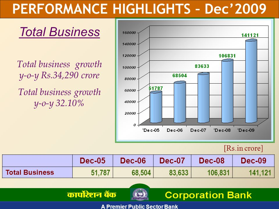 A Premier Public Sector Bank PERFORMANCE HIGHLIGHTS – Dec'2009 Dec-05Dec-06Dec-07Dec-08Dec-09 Total Business 51,78768,50483,633106,831141,121 Total Business Total business growth y-o-y Rs.34,290 crore Total business growth y-o-y 32.10% [Rs.in crore]