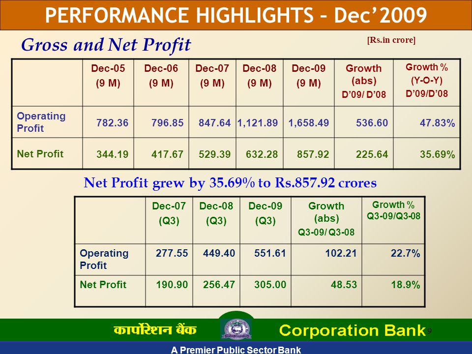 A Premier Public Sector Bank 9 Dec-05 (9 M) Dec-06 (9 M) Dec-07 (9 M) Dec-08 (9 M) Dec-09 (9 M) Growth (abs) D'09/ D'08 Growth % (Y-O-Y) D'09/D'08 Operating Profit 782.36796.85847.641,121.891,658.49536.6047.83% Net Profit 344.19417.67529.39632.28857.92225.6435.69% Net Profit grew by 35.69% to Rs.857.92 crores [Rs.in crore] Gross and Net Profit PERFORMANCE HIGHLIGHTS – Dec'2009 Dec-07 (Q3) Dec-08 (Q3) Dec-09 (Q3) Growth (abs) Q3-09/ Q3-08 Growth % Q3-09/Q3-08 Operating Profit 277.55449.40551.61102.2122.7% Net Profit190.90256.47305.0048.5318.9%