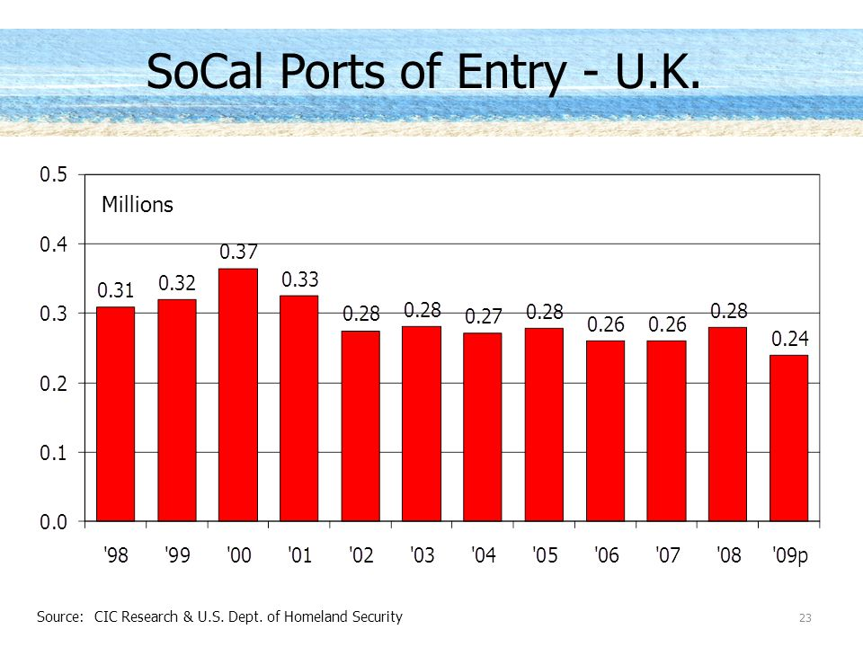SoCal Ports of Entry - U.K. Millions Source: CIC Research & U.S. Dept. of Homeland Security 23