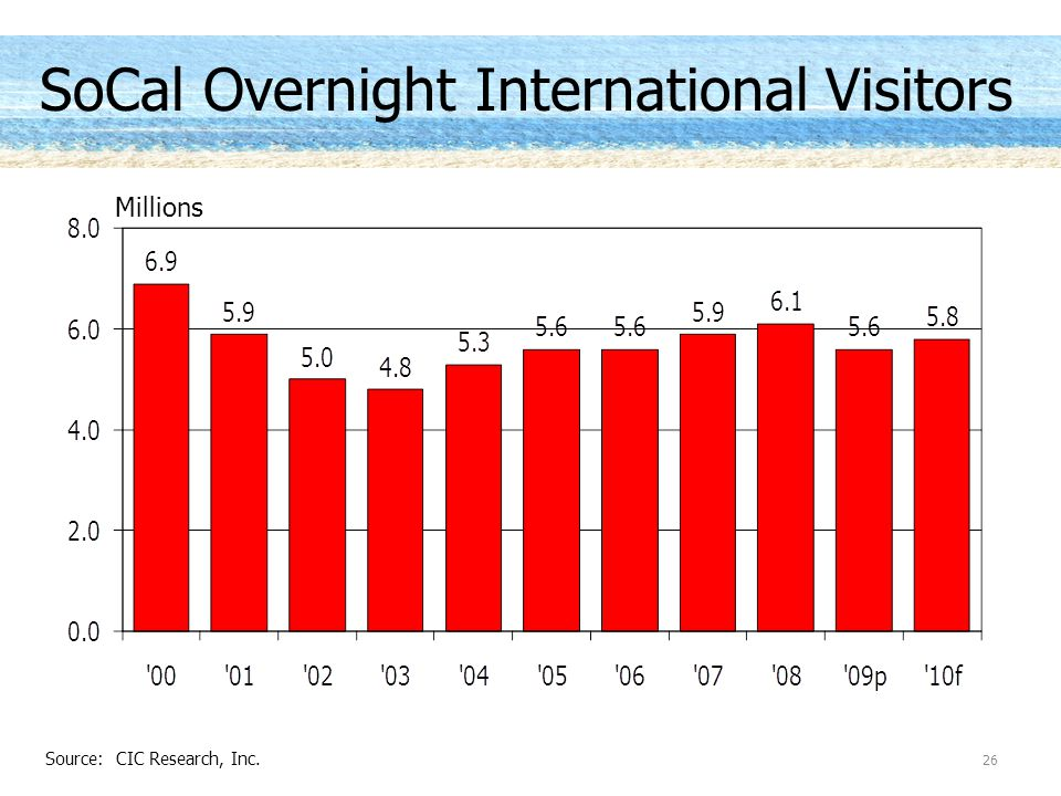 SoCal Overnight International Visitors Millions 26 Source: CIC Research, Inc.