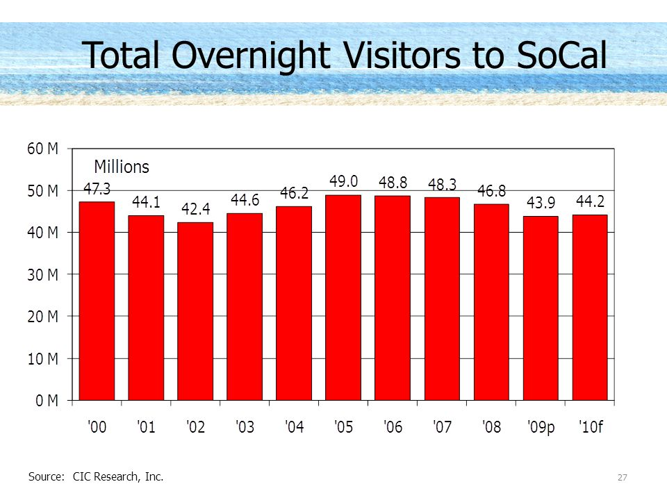 Total Overnight Visitors to SoCal 27 Source: CIC Research, Inc.