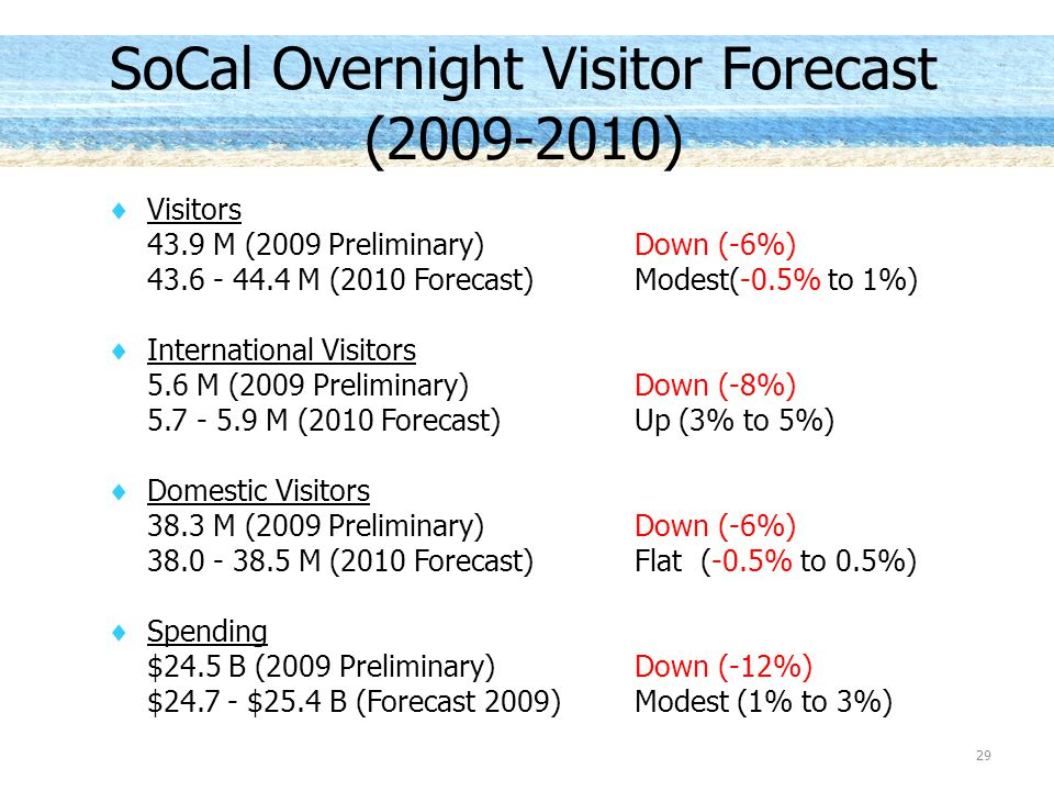 SoCal Overnight Visitor Forecast (2009-2010)  Visitors 43.9 M (2009 Preliminary)Down (-6%) 43.6 - 44.4 M (2010 Forecast)Modest(-0.5% to 1%)  International Visitors 5.6 M (2009 Preliminary)Down (-8%) 5.7 - 5.9 M (2010 Forecast)Up (3% to 5%)  Domestic Visitors 38.3 M (2009 Preliminary)Down (-6%) 38.0 - 38.5 M (2010 Forecast)Flat (-0.5% to 0.5%)  Spending $24.5 B (2009 Preliminary)Down (-12%) $24.7 - $25.4 B (Forecast 2009)Modest (1% to 3%) 29