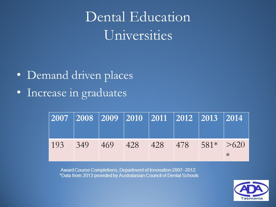 Dental Education Universities Demand driven places Increase in graduates 20072008200920102011201220132014 193349469428 478581*>620 * Award Course Completions, Department of Innovation 2007–2012.