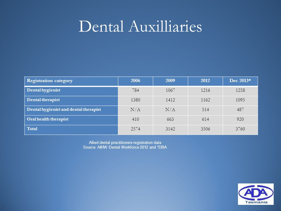 Dental Auxilliaries Registration category200620092012Dec 2013* Dental hygienist 784106712161258 Dental therapist 1380141211621095 Dental hygienist and dental therapist N/A 514487 Oral health therapist 410663614920 Total 2574314235063760 Allied dental practitioners registration data Source: AIHW Dental Workforce 2012 and *DBA