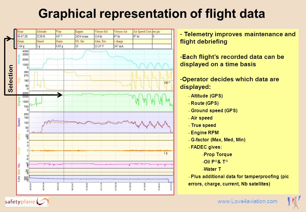 Graphical representation of flight data - Telemetry improves maintenance and flight debriefing -Each flight's recorded data can be displayed on a time