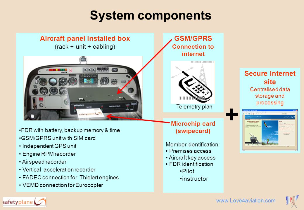 System components Aircraft panel installed box (rack + unit + cabling) FDR with battery, backup memory & time GSM/GPRS unit with SIM card Independent