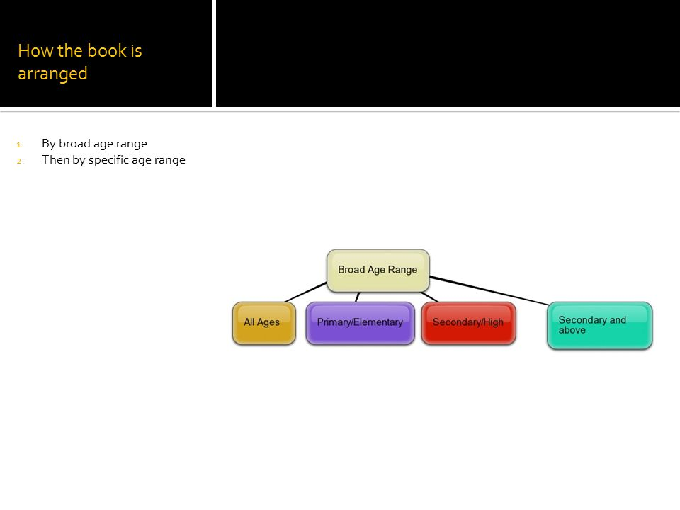 How the book is arranged 1. By broad age range 2. Then by specific age range
