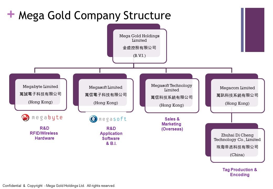 + Mega Gold Holdings Limited 金盛控股有限公司 (B.V.I.) Megabyte Limited 萬誠電子科技有限公司 (Hong Kong) Megasoft Limited 萬信電子科技有限公司 (Hong Kong) Megasoft Technology Limited 萬信科技系統有限公司 (Hong Kong) Megacom Limited 萬訊科技系統有限公司 (Hong Kong) Zhuhai Di Cheng Technology Co., Limited 珠海帝丞科技有限公司 (China) Mega Gold Company Structure R&D RFID/Wireless Hardware R&D Application Software & B.I.