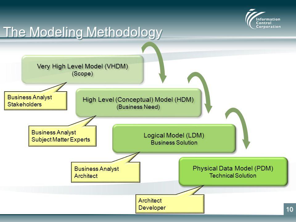 The Modeling Methodology 10 Very High Level Model (VHDM) (Scope) Very High Level Model (VHDM) (Scope) High Level (Conceptual) Model (HDM) (Business Need) High Level (Conceptual) Model (HDM) (Business Need) Logical Model (LDM) Business Solution Logical Model (LDM) Business Solution Physical Data Model (PDM) Technical Solution Physical Data Model (PDM) Technical Solution Business Analyst Stakeholders Business Analyst Subject Matter Experts Business Analyst Architect Developer