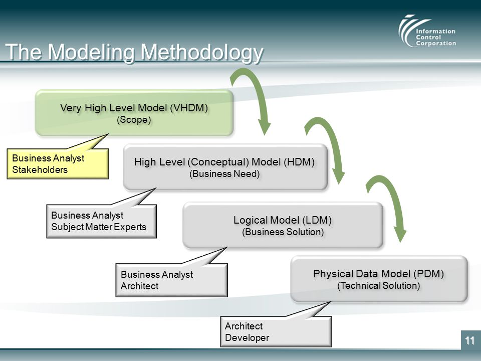 The Modeling Methodology 11 Very High Level Model (VHDM) (Scope) Very High Level Model (VHDM) (Scope) High Level (Conceptual) Model (HDM) (Business Need) High Level (Conceptual) Model (HDM) (Business Need) Logical Model (LDM) (Business Solution) Logical Model (LDM) (Business Solution) Physical Data Model (PDM) (Technical Solution) Physical Data Model (PDM) (Technical Solution) Business Analyst Stakeholders Business Analyst Subject Matter Experts Business Analyst Architect Developer