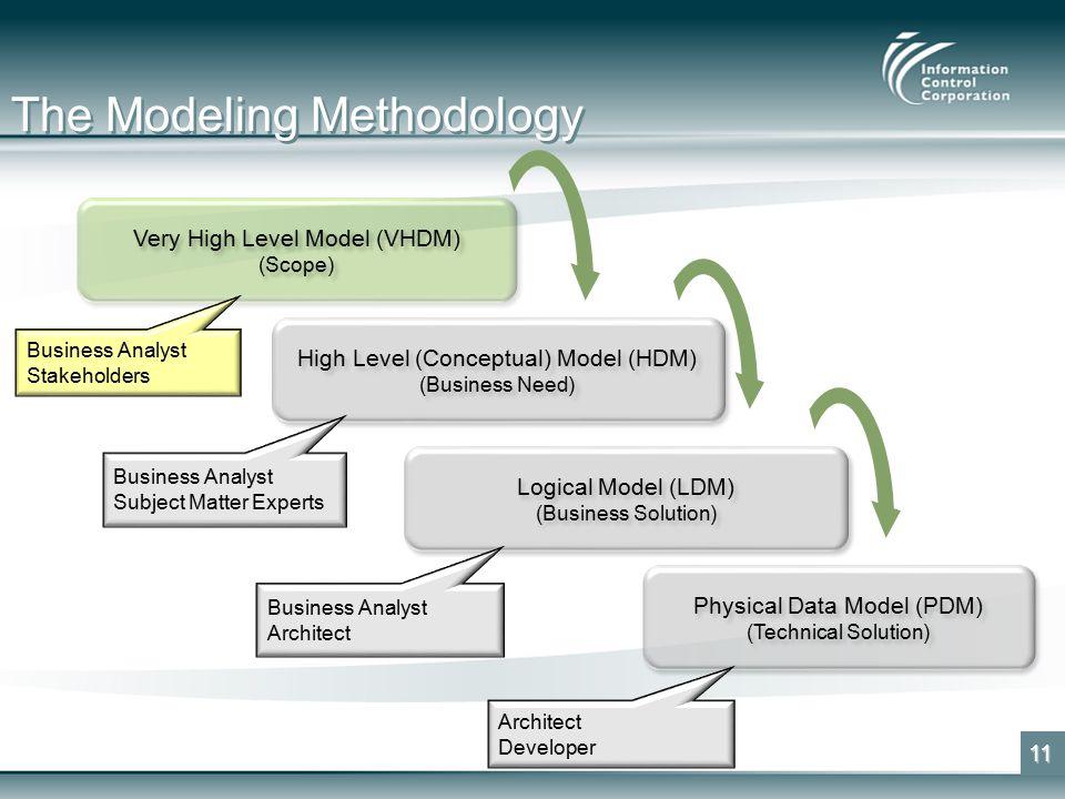 The Modeling Methodology 11 Very High Level Model (VHDM) (Scope) Very High Level Model (VHDM) (Scope) High Level (Conceptual) Model (HDM) (Business Need) High Level (Conceptual) Model (HDM) (Business Need) Logical Model (LDM) (Business Solution) Logical Model (LDM) (Business Solution) Physical Data Model (PDM) (Technical Solution) Physical Data Model (PDM) (Technical Solution) Business Analyst Stakeholders Business Analyst Subject Matter Experts Business Analyst Architect Developer
