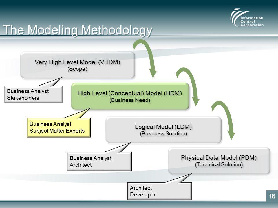 The Modeling Methodology 16 Very High Level Model (VHDM) (Scope) Very High Level Model (VHDM) (Scope) High Level (Conceptual) Model (HDM) (Business Need) High Level (Conceptual) Model (HDM) (Business Need) Logical Model (LDM) (Business Solution) Logical Model (LDM) (Business Solution) Physical Data Model (PDM) (Technical Solution) Physical Data Model (PDM) (Technical Solution) Business Analyst Stakeholders Business Analyst Subject Matter Experts Business Analyst Architect Developer