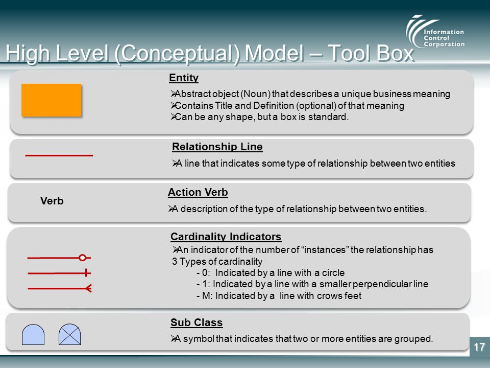 High Level (Conceptual) Model – Tool Box 17 Verb Entity  Abstract object (Noun) that describes a unique business meaning  Contains Title and Definition (optional) of that meaning  Can be any shape, but a box is standard.