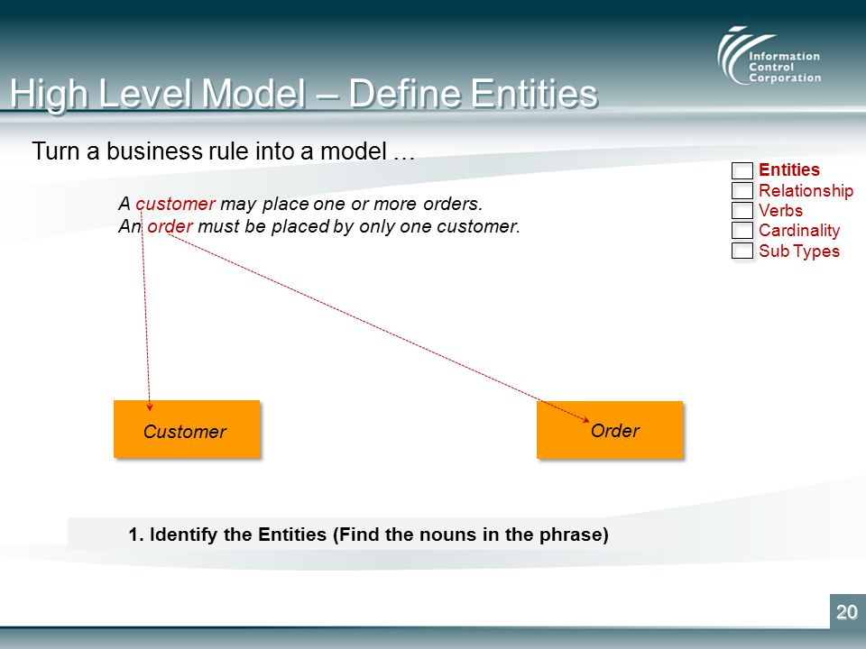 High Level Model – Define Entities 20 Turn a business rule into a model … A customer may place one or more orders.