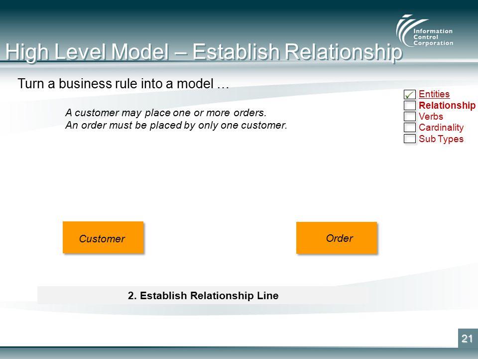 High Level Model – Establish Relationship 21 Customer Order 2.