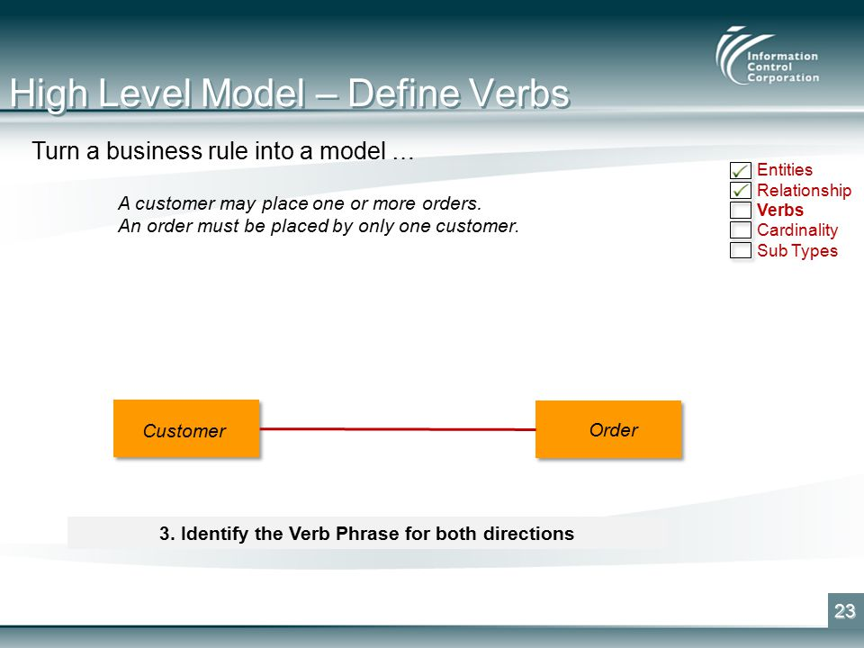 High Level Model – Define Verbs 23 Turn a business rule into a model … A customer may place one or more orders.