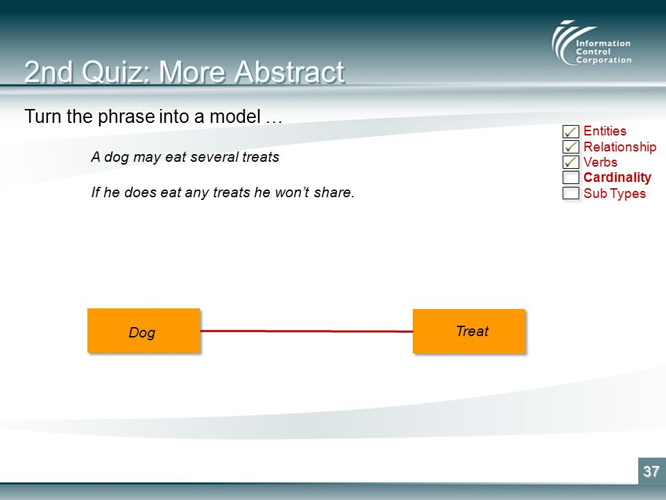 2nd Quiz: More Abstract 37 Dog Treat Entities Relationship Verbs Cardinality Sub Types Turn the phrase into a model … A dog may eat several treats If he does eat any treats he won't share.