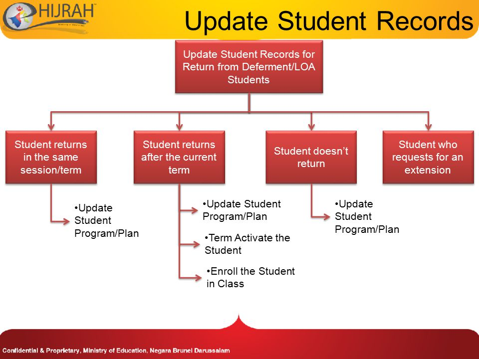 Update Student Records Update Student Records for Return from Deferment/LOA Students Student returns in the same session/term Enroll the Student in Class Term Activate the Student Update Student Program/Plan Student returns after the current term Student doesn't return Student who requests for an extension