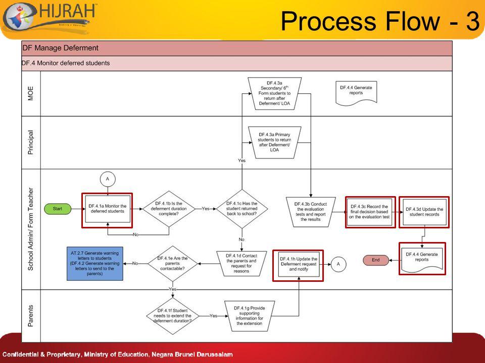 Process Flow - 3