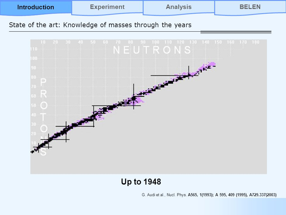 State of the art: Knowledge of masses through the years Up to 1948 G.