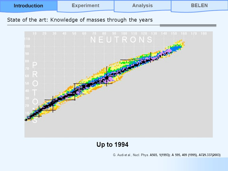 State of the art: Knowledge of masses through the years Up to 1994 G.