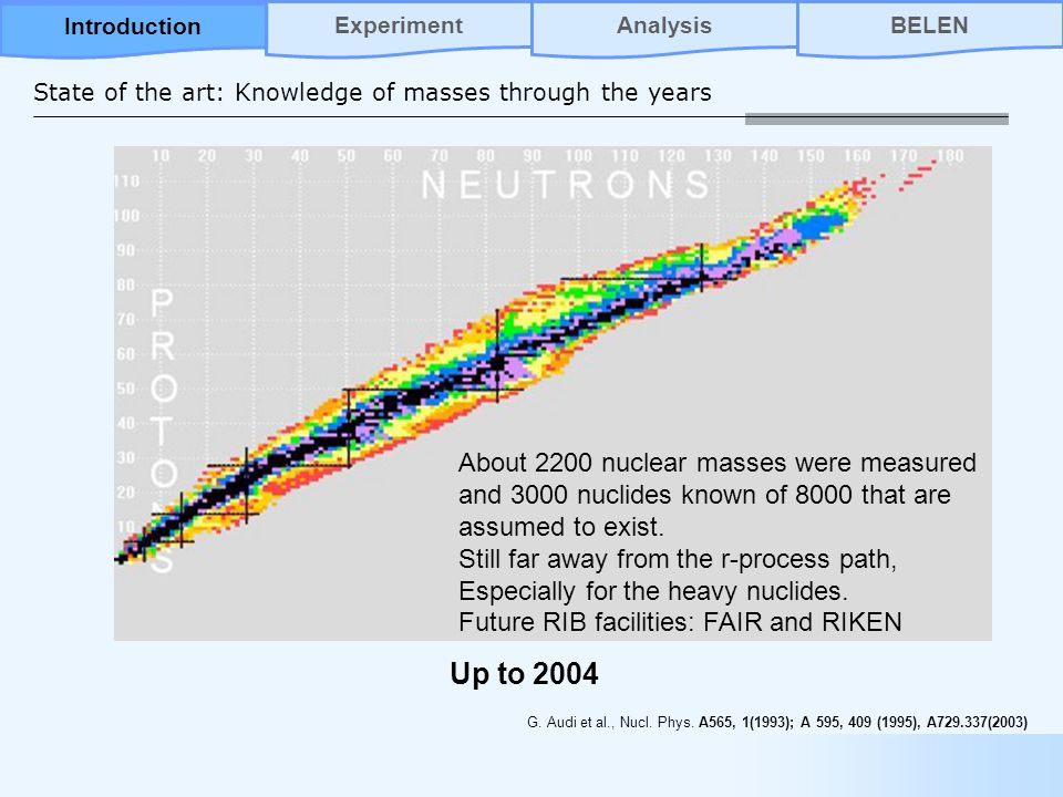 State of the art: Knowledge of masses through the years Up to 2004 G.