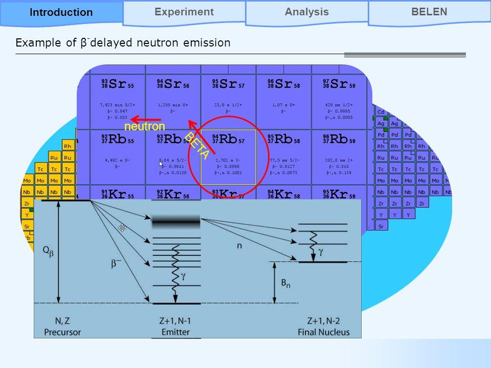 neutron BETA Example of β - delayed neutron emission AnalysisBELENIntroductionExperiment Introduction