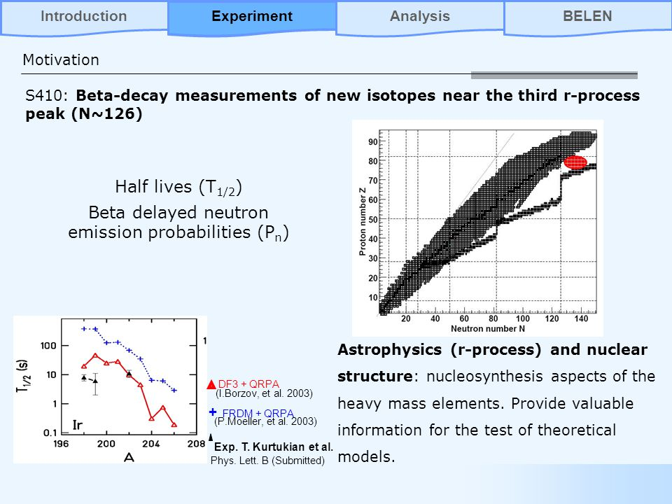 Motivation Half lives (T 1/2 ) Beta delayed neutron emission probabilities (P n ) Astrophysics (r-process) and nuclear structure: nucleosynthesis aspects of the heavy mass elements.